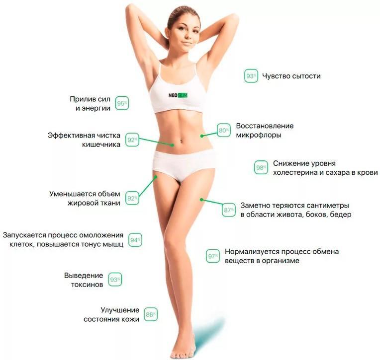 Фото с результатами похудения, которые можно получить при приёме Фатзорба.